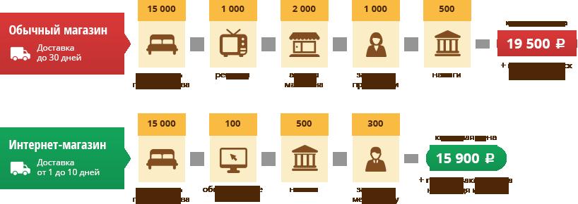 правильно интернет магазин производство налогообложение 2017 дом